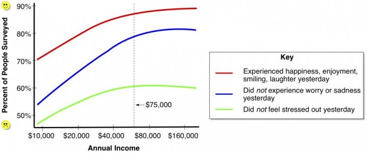 Annual Income versus Emotional Well-Being