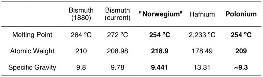 Norwegium compared to polonium, hafnium, and bismuth