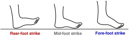 rear-foot strike, mid-foot strike, fore-foot strike