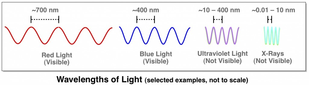 visible ultraviolet x-rays electromagnetic spectrum