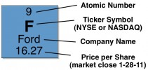 periodic table of stock market