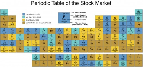 element symbols stock ticker symbols