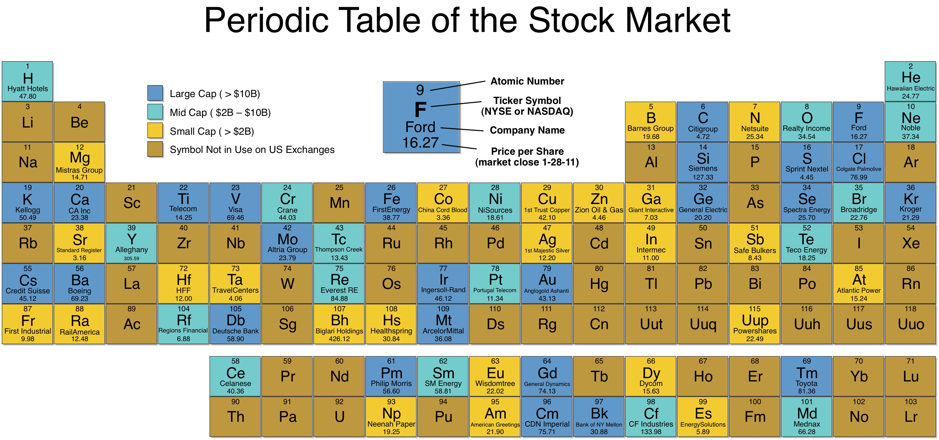 Periodic Table Of The Stock Market I Can Has Science