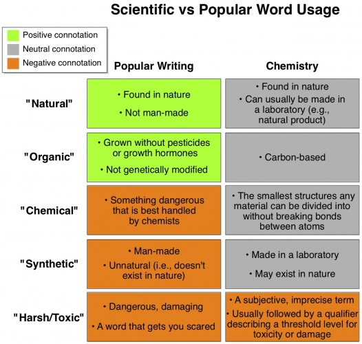 navigating the language of chemicals