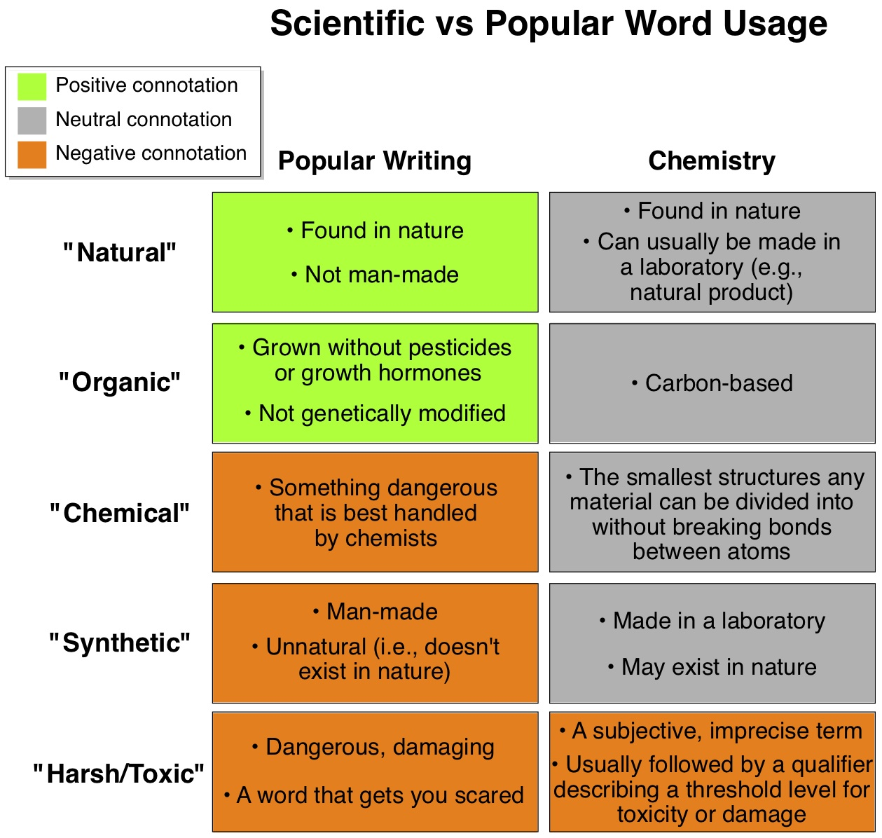 Myths Hyperboles And Buzzwords About Chemicals I Can Has Science