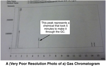 gas chromatography definition organic chemistry