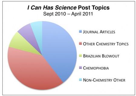 brazilian blowout chemophobia chemistry